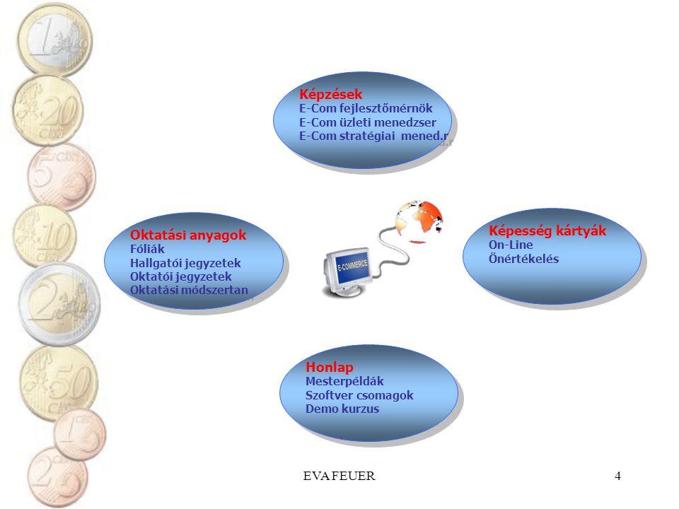 EVA FEUER4 Képzések E-Com fejlesztőmérnök E-Com üzleti menedzser E-Com stratégiai mened.r Képzések E-Com fejlesztőmérnök E-Com üzleti menedzser E-Com stratégiai mened.r Képesség kártyák On-Line Önértékelés Képesség kártyák On-Line Önértékelés Oktatási anyagok Fóliák Hallgatói jegyzetek Oktatói jegyzetek Oktatási módszertan Oktatási anyagok Fóliák Hallgatói jegyzetek Oktatói jegyzetek Oktatási módszertan Honlap Mesterpéldák Szoftver csomagok Demo kurzus Honlap Mesterpéldák Szoftver csomagok Demo kurzus