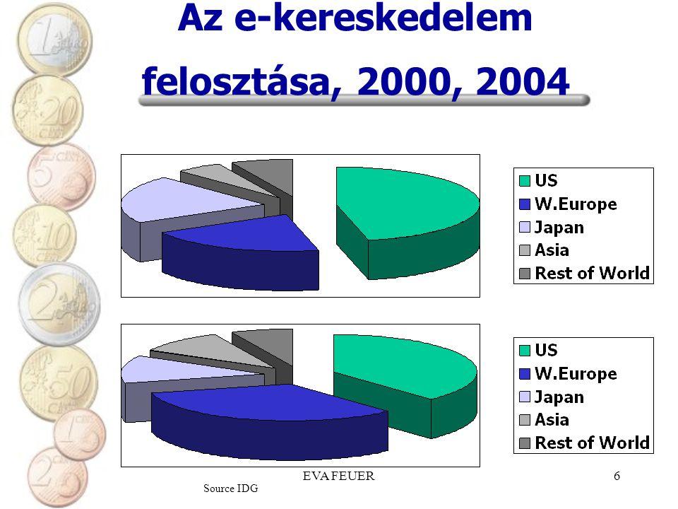 EVA FEUER7 B2C e-kereskedelem fejlődése Európában Source AMR research