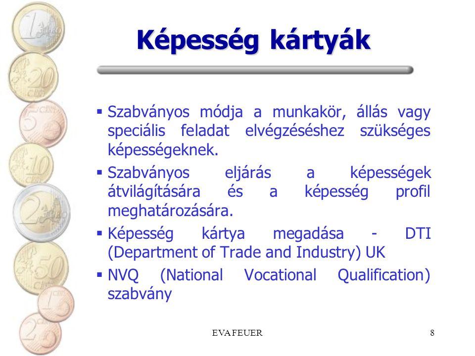 EVA FEUER8 Képesség kártyák  Szabványos módja a munkakör, állás vagy speciális feladat elvégzéséshez szükséges képességeknek.  Szabványos eljárás a