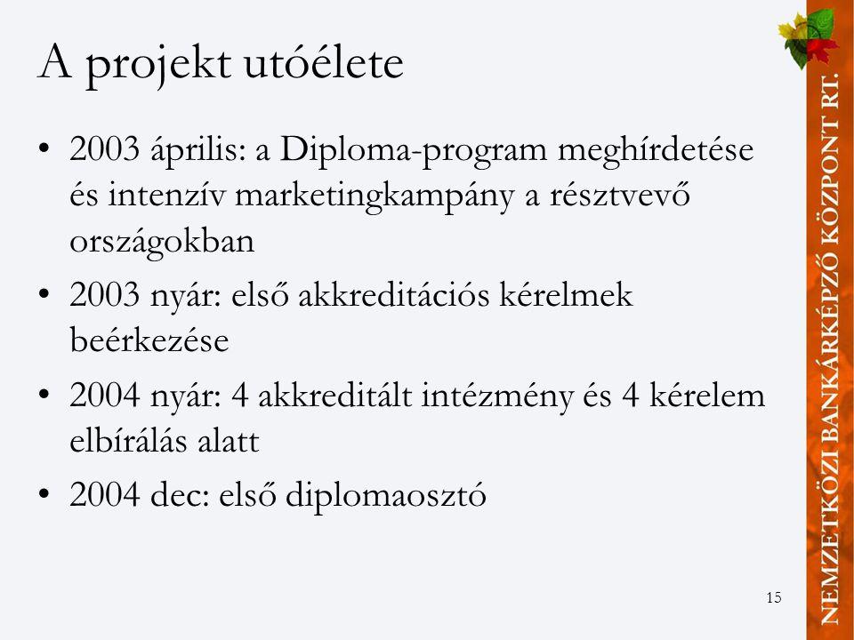 15 A projekt utóélete 2003 április: a Diploma-program meghírdetése és intenzív marketingkampány a résztvevő országokban 2003 nyár: első akkreditációs kérelmek beérkezése 2004 nyár: 4 akkreditált intézmény és 4 kérelem elbírálás alatt 2004 dec: első diplomaosztó