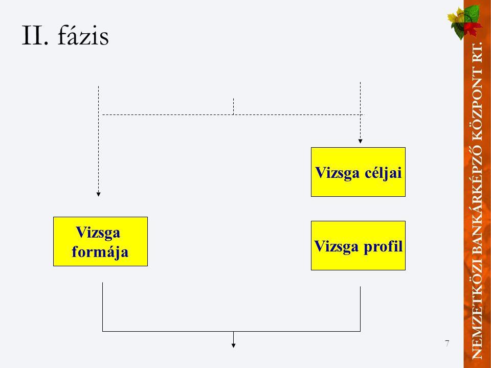 7 II. fázis Vizsga formája Vizsga céljai Vizsga profil