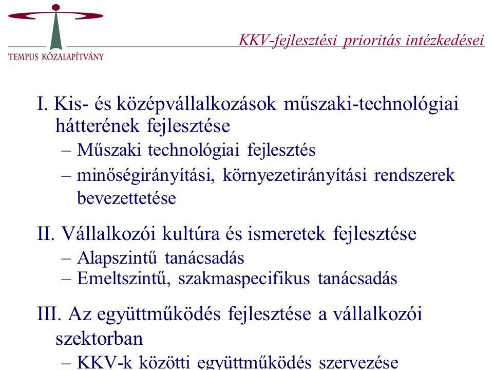 KKV-fejlesztési prioritás intézkedései I. Kis- és középvállalkozások műszaki-technológiai hátterének fejlesztése –Műszaki technológiai fejlesztés –min