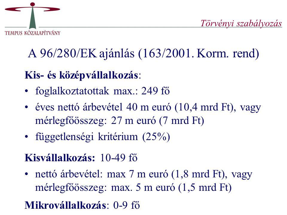 Törvényi szabályozás A 96/280/EK ajánlás (163/2001. Korm. rend) Kis- és középvállalkozás: foglalkoztatottak max.: 249 fő éves nettó árbevétel 40 m eur