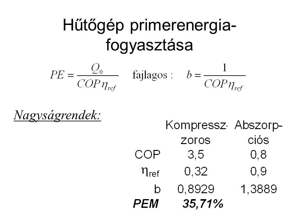 Hűtőgép primerenergia- fogyasztása Nagyságrendek:  ref