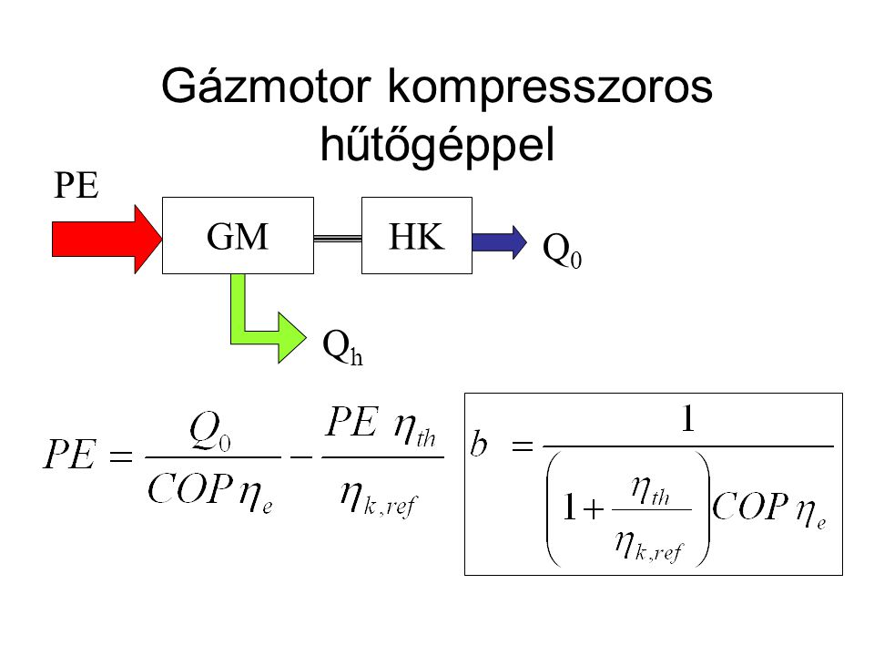 Gázmotor kompresszoros hűtőgéppel GMHK Q0Q0 PE QhQh