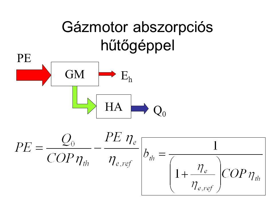 Gázmotor abszorpciós hűtőgéppel GM HA Q0Q0 PE EhEh