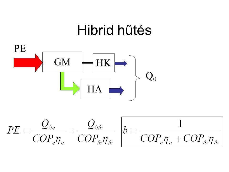 Hibrid hűtés GM HA Q0Q0 PE HK