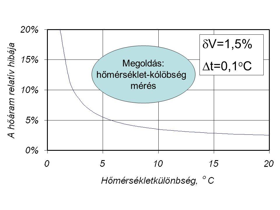 Megoldás: hőmérséklet-kólöbség mérés  V=1,5%  t=0,1 o C
