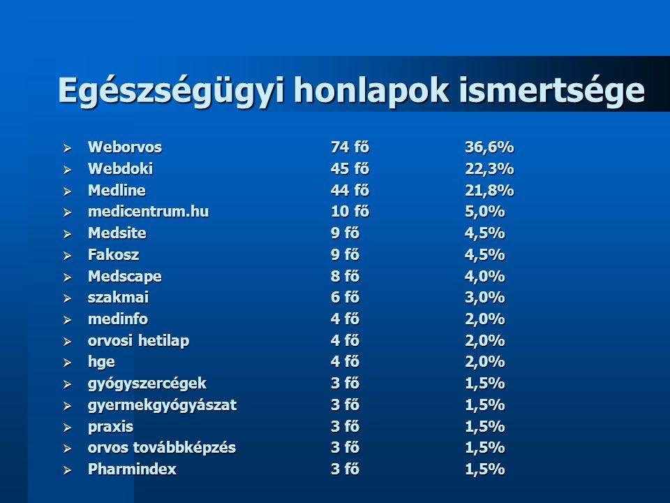 Egészségügyi honlapok ismertsége  Weborvos74 fő36,6%  Webdoki45 fő22,3%  Medline44 fő21,8%  medicentrum.hu10 fő5,0%  Medsite 9 fő4,5%  Fakosz9 f