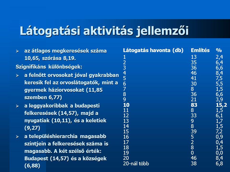 Látogatási aktivitás jellemzői  a látogatási gyakoriság sorszámaiból (hetente többször=1, …, ritkábban mint 2 havonta=6) képzett átlagok alapján a látogatási átlag 3,86, a szórás 1,14 (a nagyobb átlag kisebb látogatási gyakoriságot jelent) Szignifikáns különbségek:  Településtípus szerinti átlagértékek:  megyei jogú város (3,73), Budapest (3,76), város (4,04), község (4,08)  Régiók szerinti különbségek:  Nyugat-Magyarország (3,74), Budapest (3,76), Kelet-Magyarország (4,05)  Orvos jellege szerinti különbség:  felnőtt- háziorvosok (3,77), gyermek- háziorvosok (4,18)