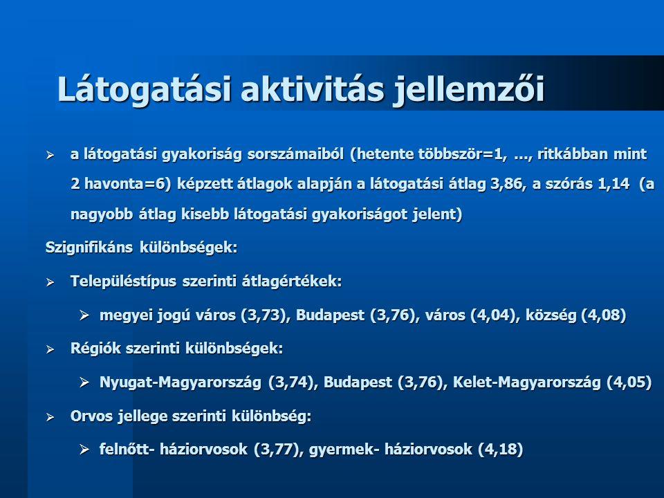 Egészségügyi honlapok ismertsége  Weborvos74 fő36,6%  Webdoki45 fő22,3%  Medline44 fő21,8%  medicentrum.hu10 fő5,0%  Medsite 9 fő4,5%  Fakosz9 fő4,5%  Medscape8 fő4,0%  szakmai6 fő3,0%  medinfo4 fő2,0%  orvosi hetilap4 fő2,0%  hge 4 fő2,0%  gyógyszercégek3 fő1,5%  gyermekgyógyászat3 fő1,5%  praxis3 fő1,5%  orvos továbbképzés3 fő1,5%  Pharmindex3 fő1,5%