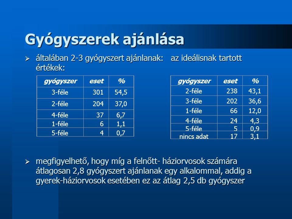 Éves szezonalitás a látogatásban gyakoriságok havi rendszerben: hónapeset% október10845,2 március10443,5 november9941,4 december9539,7 április9539,7 szeptember8836,8 május8133,9 február6527,2 január5523,0 június208,4 augusztus93,8 július62,5