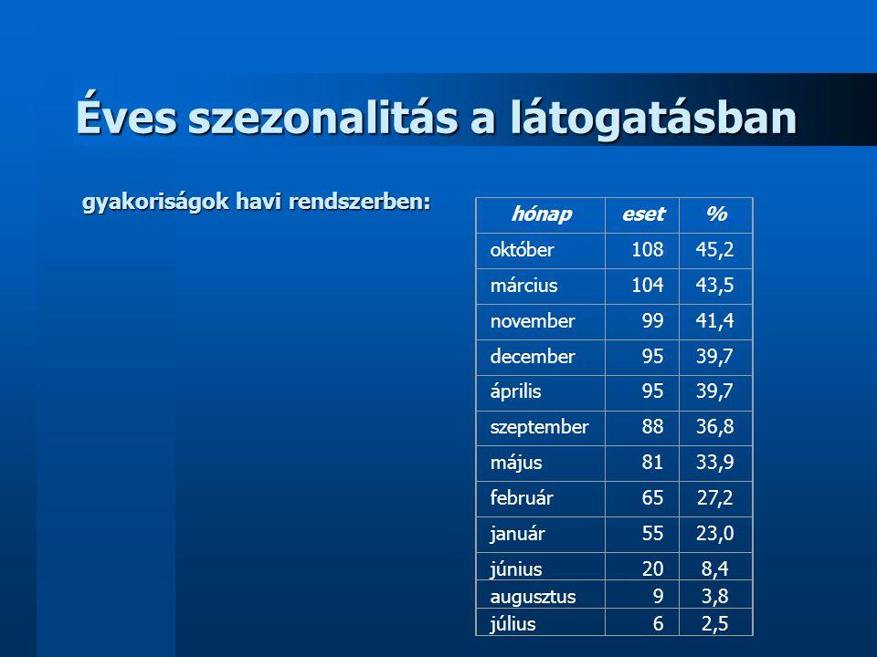 Éves szezonalitás a látogatásban gyakoriságok havi rendszerben: hónapeset% október10845,2 március10443,5 november9941,4 december9539,7 április9539,7 s