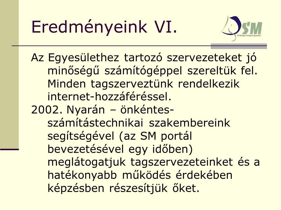 Eredményeink VI. Az Egyesülethez tartozó szervezeteket jó minőségű számítógéppel szereltük fel.
