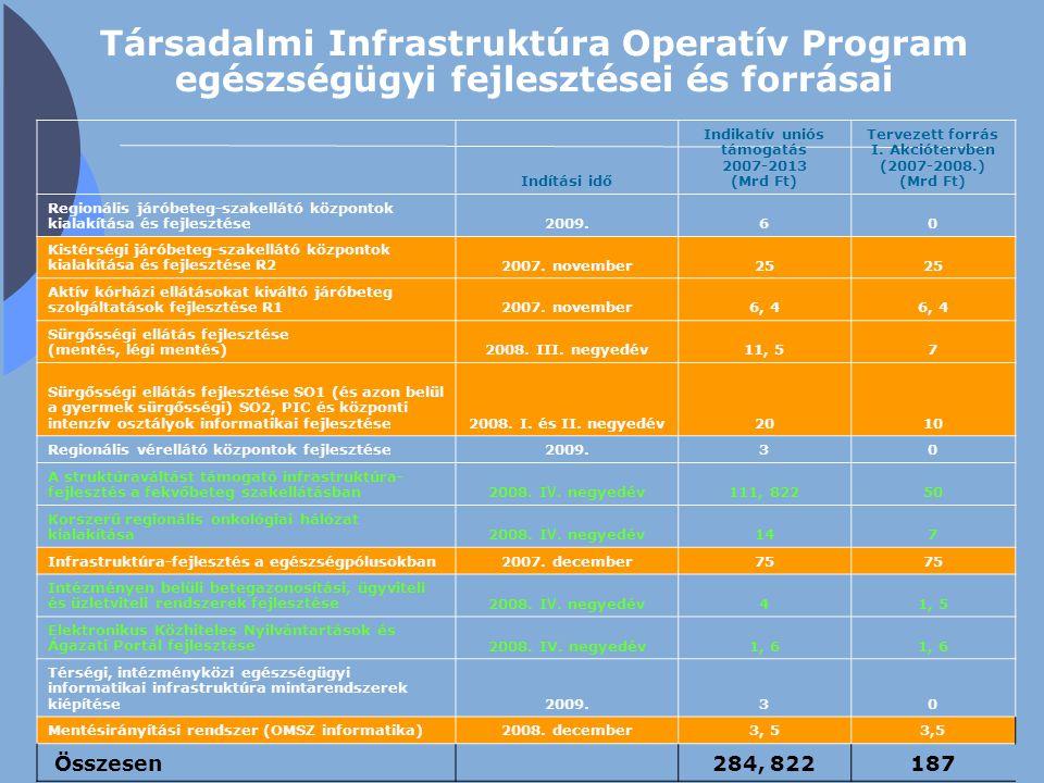 Társadalmi Infrastruktúra Operatív Program egészségügyi fejlesztései és forrásai Indítási idő Indikatív uniós támogatás 2007-2013 (Mrd Ft) Tervezett f