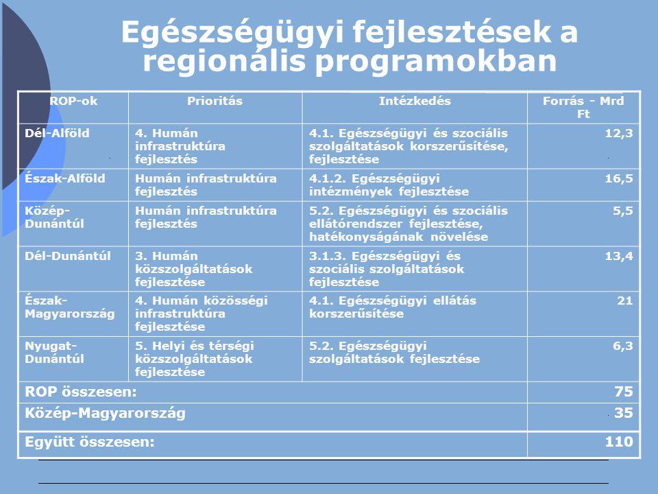 Egészségügyi fejlesztések a regionális programokban ROP-okPrioritásIntézkedésForrás - Mrd Ft Dél-Alföld4. Humán infrastruktúra fejlesztés 4.1. Egészsé