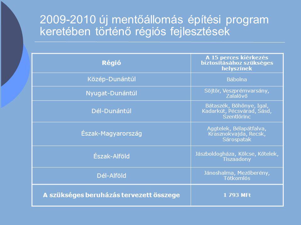2009-2010 új mentőállomás építési program keretében történő régiós fejlesztések Régió A 15 perces kiérkezés biztosításához szükséges helyszínek Közép-