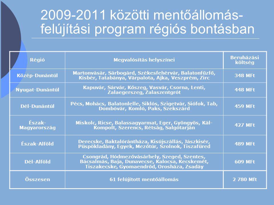 2009-2011 közötti mentőállomás- felújítási program régiós bontásban RégióMegvalósítás helyszínei Beruházási költség Közép-Dunántúl Martonvásár, Sárbog