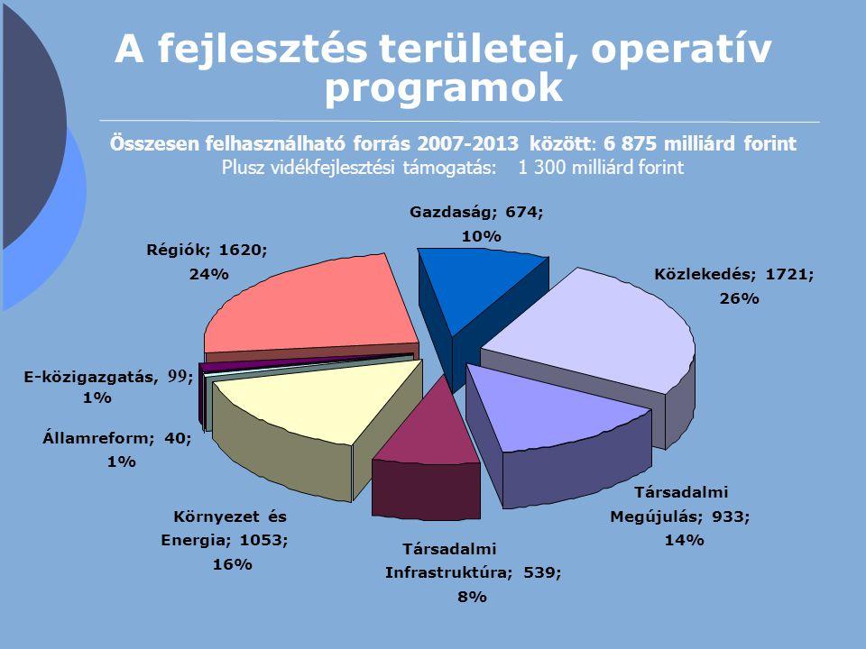 A fejlesztés területei, operatív programok E-közigazgatás, 99 ; 1% Régiók; 1620; 24% Gazdaság; 674; 10% Közlekedés; 1721; 26% Társadalmi Megújulás; 93