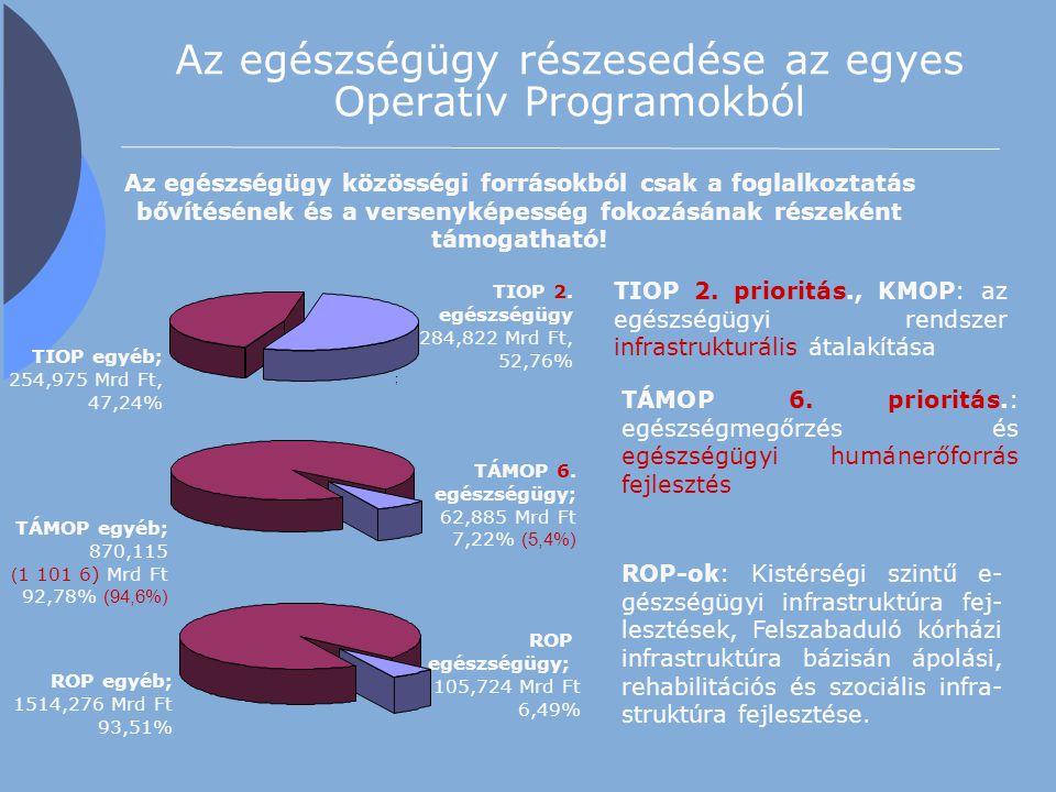 Az egészségügy részesedése az egyes Operatív Programokból TIOP 2. egészségügy 284,822 Mrd Ft, 52,76% ; TIOP egyéb; 254,975 Mrd Ft, 47,24% TÁMOP egyéb;