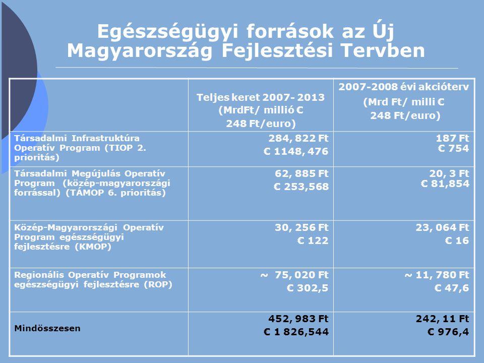 Egészségügyi források az Új Magyarország Fejlesztési Tervben Teljes keret 2007- 2013 (MrdFt/ millió € 248 Ft/euro) 2007-2008 évi akcióterv (Mrd Ft/ mi