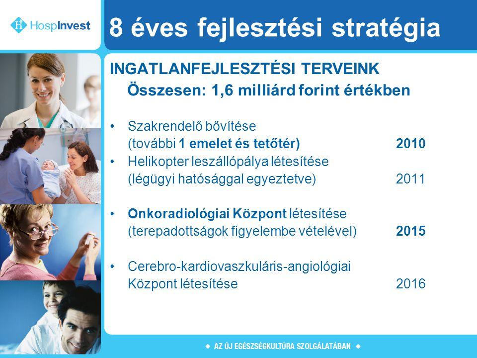 8 éves fejlesztési stratégia INGATLANFEJLESZTÉSI TERVEINK Összesen: 1,6 milliárd forint értékben Szakrendelő bővítése (további 1 emelet és tetőtér)201