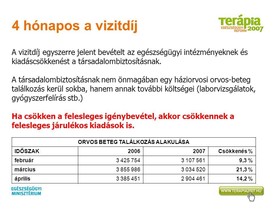4 hónapos a vizitdíj ORVOS BETEG TALÁLKOZÁS ALAKULÁSA IDŐSZAK20062007Csökkenés % február3 425 7543 107 5619,3 % március3 855 9863 034 52021,3 % áprili