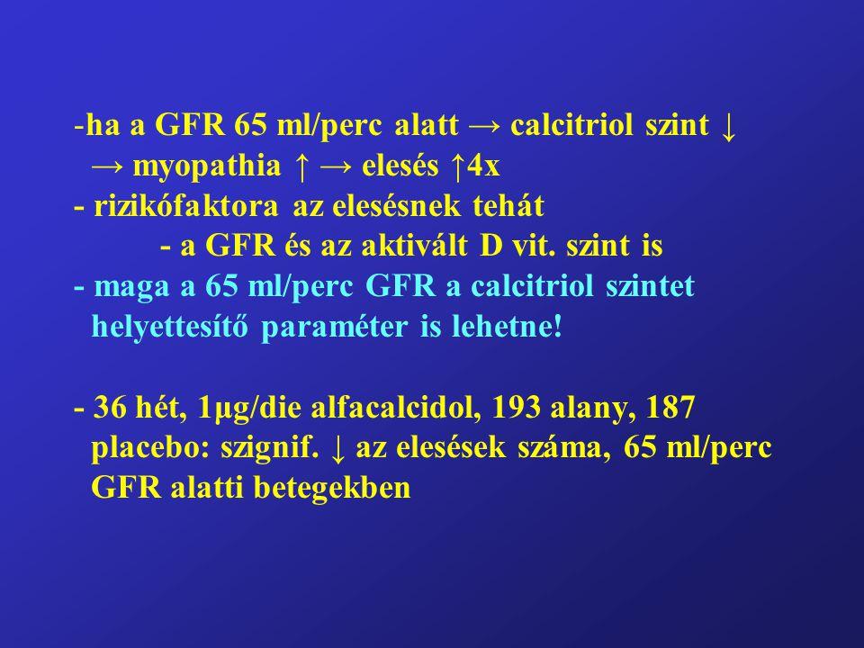 -ha a GFR 65 ml/perc alatt → calcitriol szint ↓ → myopathia ↑ → elesés ↑4x - rizikófaktora az elesésnek tehát - a GFR és az aktivált D vit. szint is -