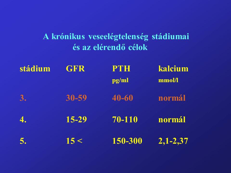 A krónikus veseelégtelenség stádiumai és az elérendő célok stádiumGFRPTHkalcium pg/mlmmol/l 3.30-5940-60normál 4.15-2970-110normál 5. 15 <150-3002,1-2