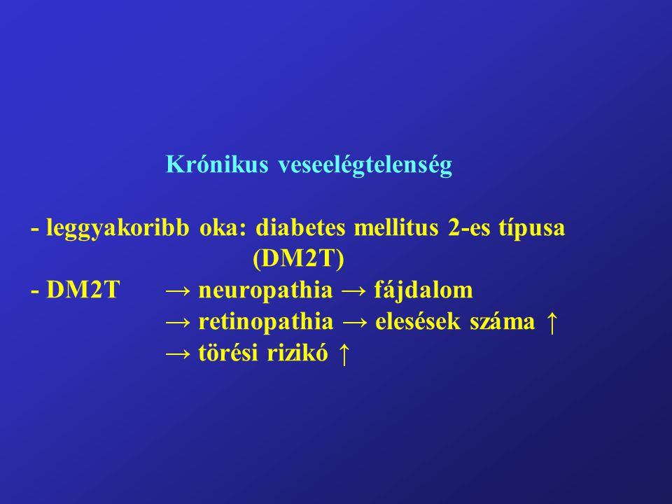 Krónikus veseelégtelenség - leggyakoribb oka: diabetes mellitus 2-es típusa (DM2T) - DM2T→ neuropathia → fájdalom → retinopathia → elesések száma ↑ →
