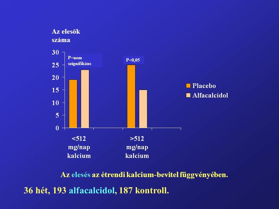 Az elesők száma Az elesés az étrendi kalcium-bevitel függvényében. 36 hét, 193 alfacalcidol, 187 kontroll. P=nem szignifikáns P<0,05