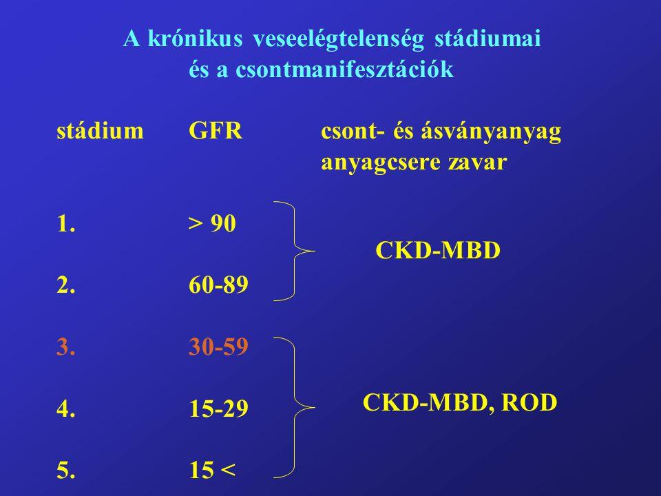 A krónikus veseelégtelenség stádiumai és a csontmanifesztációk stádiumGFRcsont- és ásványanyag anyagcsere zavar 1.> 90 2.60-89 3.30-59 4.15-29 5. 15 <