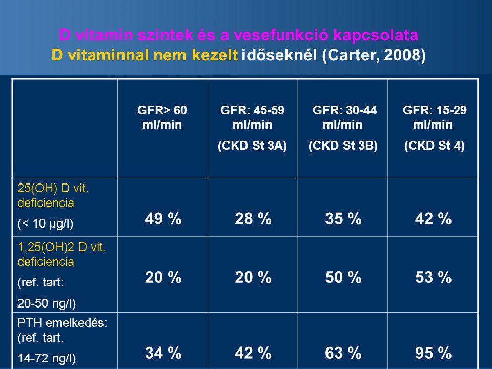 D vitamin szintek és a vesefunkció kapcsolata D vitaminnal nem kezelt időseknél (Carter, 2008) GFR> 60 ml/min GFR: 45-59 ml/min (CKD St 3A) GFR: 30-44 ml/min (CKD St 3B) GFR: 15-29 ml/min (CKD St 4) 25(OH) D vit.