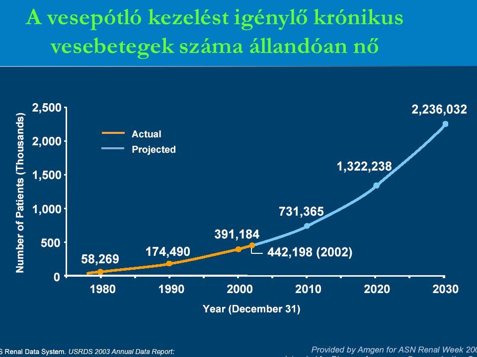 A vesepótló kezelést igénylő krónikus vesebetegek száma állandóan nő