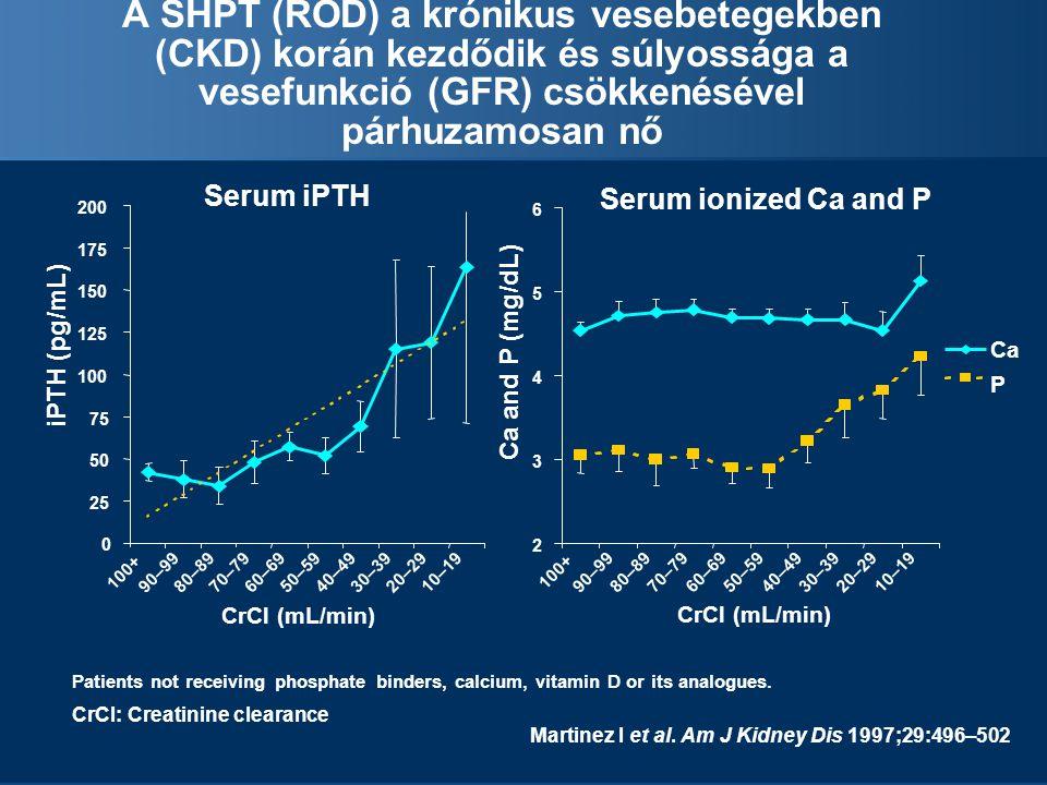 Serum iPTH 0 25 50 75 100 125 150 175 200 100+ 90–9980–8970–7960–6950–5940–4930–3920–2910–19 CrCl (mL/min) iPTH (pg/mL) Serum ionized Ca and P 2 3 4 5 6 100+ 90–9980–8970–7960–6950–5940–4930–3920–2910–19 CrCl (mL/min) Ca and P (mg/dL) Ca P A SHPT (ROD) a krónikus vesebetegekben (CKD) korán kezdődik és súlyossága a vesefunkció (GFR) csökkenésével párhuzamosan nő Martinez I et al.