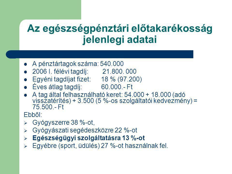Az egészségpénztári előtakarékosság jelenlegi adatai A pénztártagok száma: 540.000 2006 I. félévi tagdíj: 21.800. 000 Egyéni tagdíjat fizet: 18 % (97.