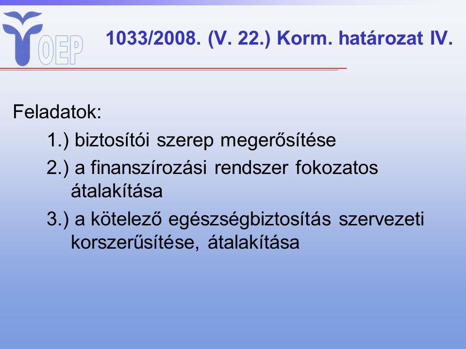 1033/2008. (V. 22.) Korm. határozat IV. Feladatok: 1.) biztosítói szerep megerősítése 2.) a finanszírozási rendszer fokozatos átalakítása 3.) a kötele