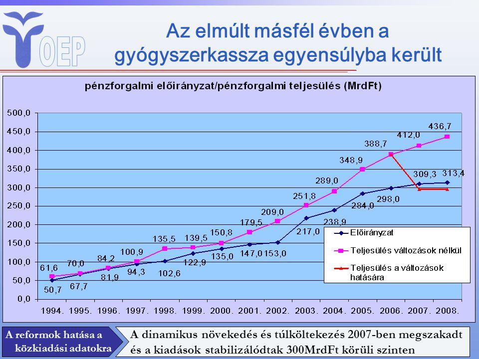 Az elmúlt másfél évben a gyógyszerkassza egyensúlyba került 295 BnHUF 295MrdFt A reformok hatása a közkiadási adatokra A dinamikus növekedés és túlköl