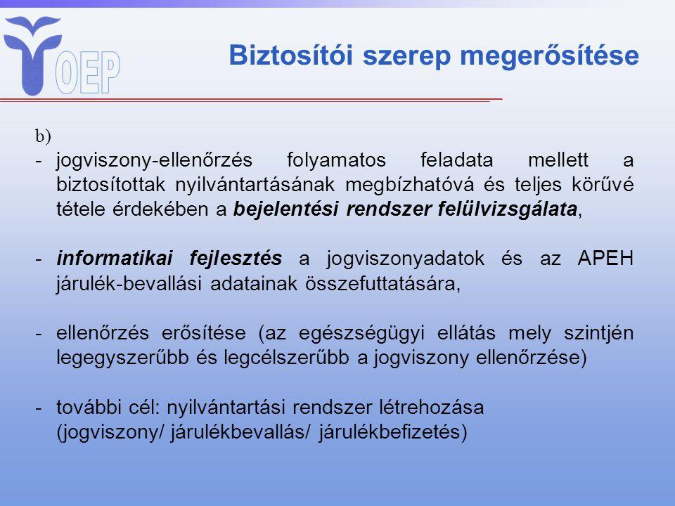 Biztosítói szerep megerősítése b) -jogviszony-ellenőrzés folyamatos feladata mellett a biztosítottak nyilvántartásának megbízhatóvá és teljes körűvé t