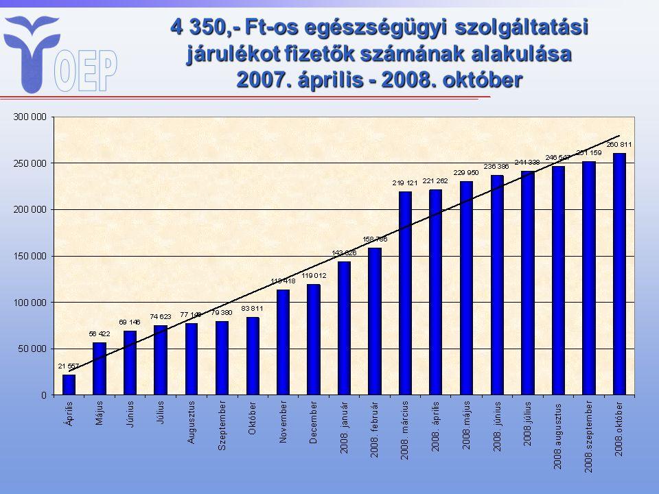 4 350,- Ft-os egészségügyi szolgáltatási járulékot fizetők számának alakulása 2007. április - 2008. október