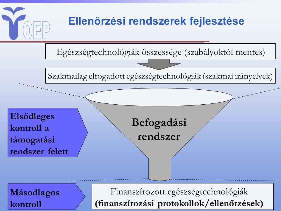 Ellenőrzési rendszerek fejlesztése Finanszírozott egészségtechnológiák (finanszírozási protokollok/ellenőrzések) Egészségtechnológiák összessége (szab