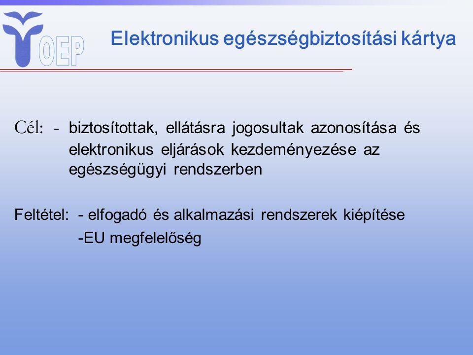 Elektronikus egészségbiztosítási kártya Cél:- biztosítottak, ellátásra jogosultak azonosítása és elektronikus eljárások kezdeményezése az egészségügyi