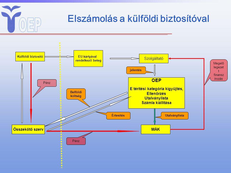 Elszámolás a külföldi biztosítóval Külföldi biztosító EU kártyával rendelkező beteg Szolgáltató OEP E térítési kategória kigyűjtés, Ellenőrzés Utalván