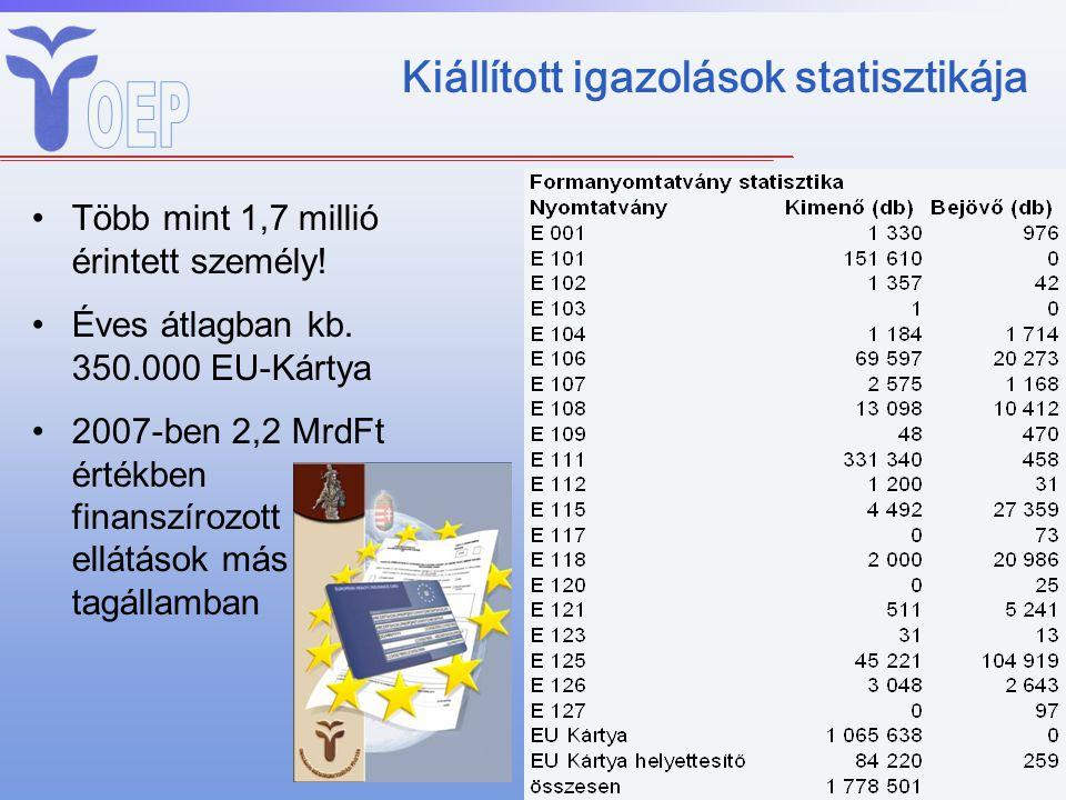 Kiállított igazolások statisztikája Több mint 1,7 millió érintett személy! Éves átlagban kb. 350.000 EU-Kártya 2007-ben 2,2 MrdFt értékben finanszíroz