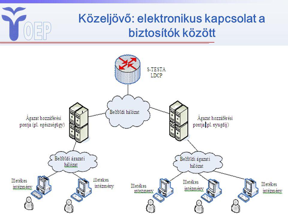 Közeljövő: elektronikus kapcsolat a biztosítók között