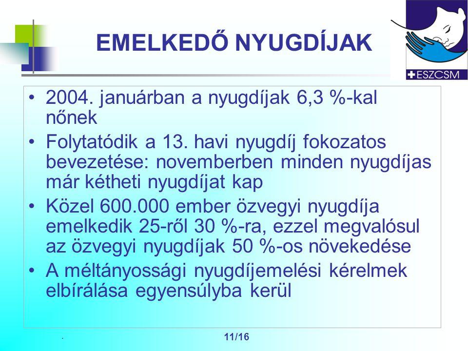 11/16 EMELKEDŐ NYUGDÍJAK 2004. januárban a nyugdíjak 6,3 %-kal nőnek Folytatódik a 13.