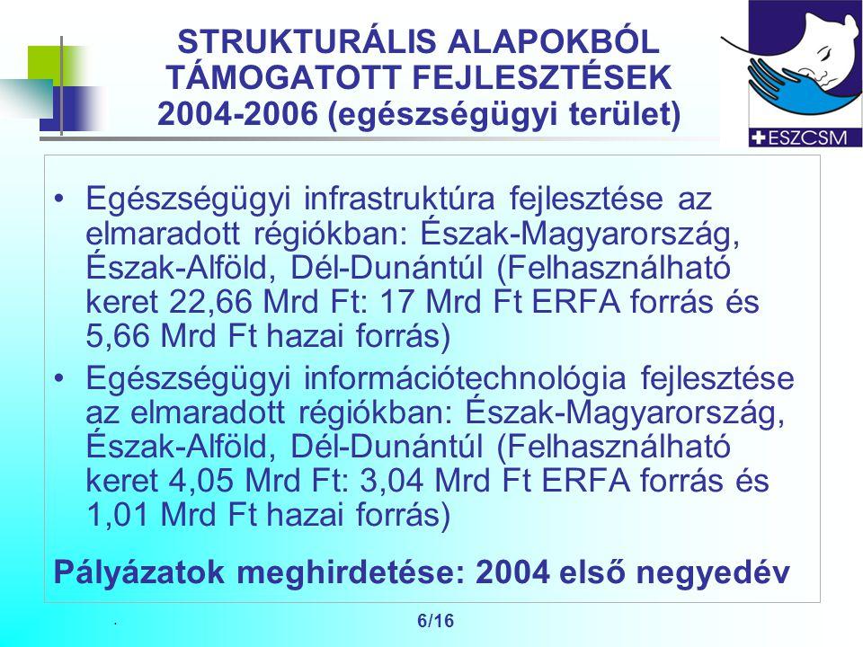 . 6/16 STRUKTURÁLIS ALAPOKBÓL TÁMOGATOTT FEJLESZTÉSEK 2004-2006 (egészségügyi terület) Egészségügyi infrastruktúra fejlesztése az elmaradott régiókban: Észak-Magyarország, Észak-Alföld, Dél-Dunántúl (Felhasználható keret 22,66 Mrd Ft: 17 Mrd Ft ERFA forrás és 5,66 Mrd Ft hazai forrás) Egészségügyi információtechnológia fejlesztése az elmaradott régiókban: Észak-Magyarország, Észak-Alföld, Dél-Dunántúl (Felhasználható keret 4,05 Mrd Ft: 3,04 Mrd Ft ERFA forrás és 1,01 Mrd Ft hazai forrás) Pályázatok meghirdetése: 2004 első negyedév