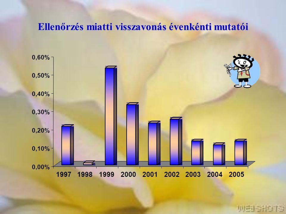 Ellenőrzés miatti visszavonás évenkénti mutatói 0,00% 0,10% 0,20% 0,30% 0,40% 0,50% 0,60% 199719981999200020012002200320042005