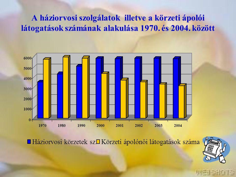 A háziorvosi szolgálatok illetve a körzeti ápolói látogatások számának alakulása 1970. és 2004. között 0 1000 2000 3000 4000 5000 6000 197019801990200