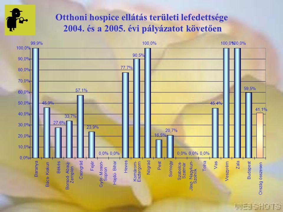 Otthoni hospice ellátás területi lefedettsége 2004. és a 2005. évi pályázatot követően